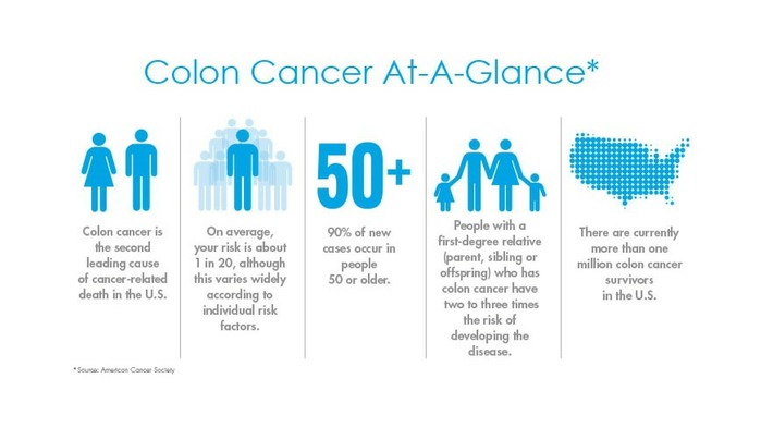 Bowel cancer statistics at a glance