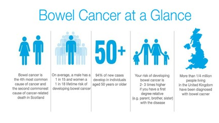 Bowel cancer at a glance in the UK